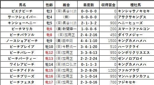 20200229阪神4ピエナビーチ兄姉
