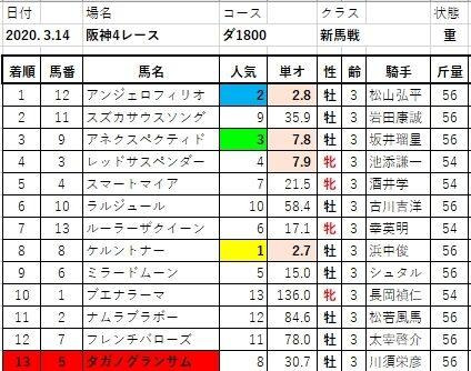 20200314阪神4R結果