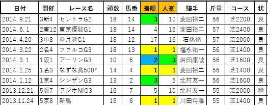 20200314阪神4タガノグランサム兄