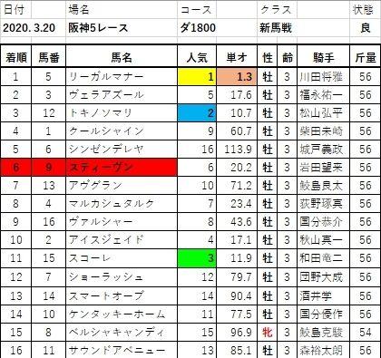 20200320阪神5結果