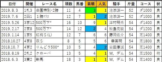 20200320阪神5スティーヴン姉