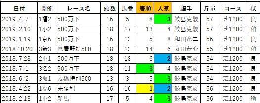 20200320阪神5スティーヴン兄
