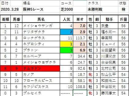 20200328阪神5結果
