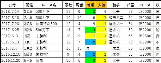 20200328阪神5ナムラドン兄