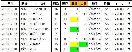 20200411阪神4ダディーズメジャー兄1