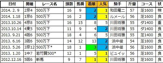 20200411阪神4ダディーズメジャー兄2