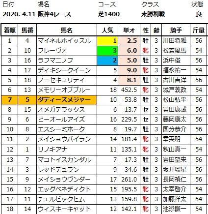 20200411阪神4結果