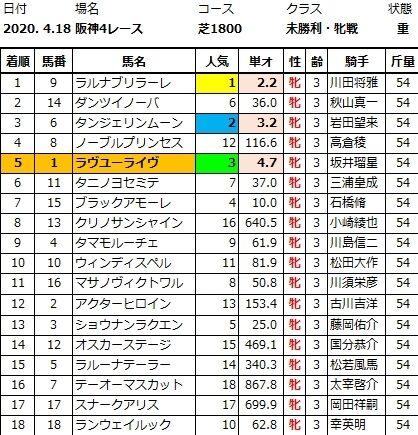 20200418阪神4結果