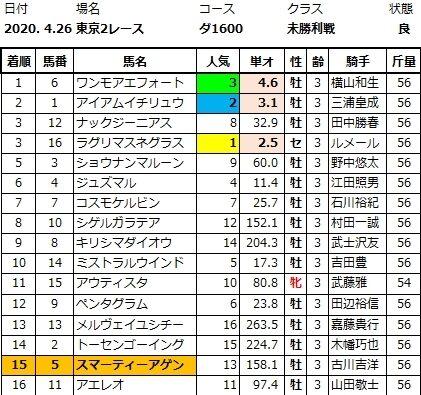 20200426東京2結果