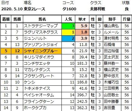 20200510東京2結果