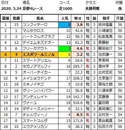 20200524京都4結果