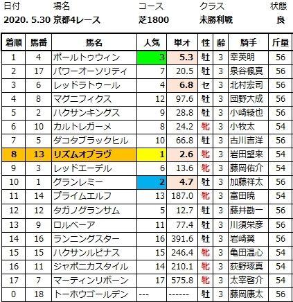 20200530京都4結果