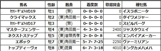 20200607阪神5クライマックス兄姉