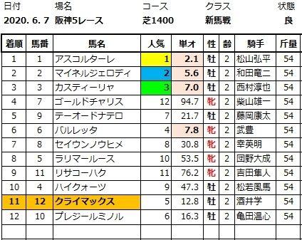 20200607阪神5結果