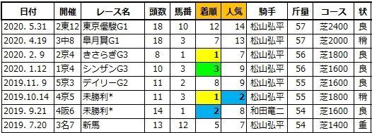 20200614東京5ハイエストポイント兄