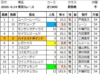 20200614東京5結果
