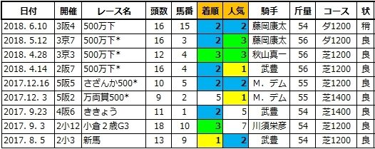 20200620阪神5ボルケーノペスカ兄