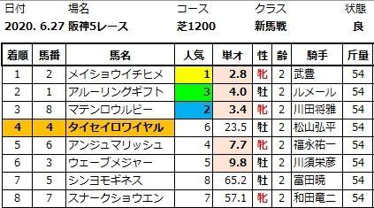 20200627阪神5結果
