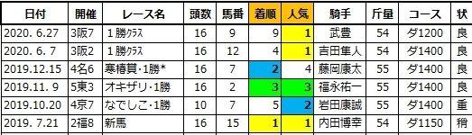 20200627阪神5タイセイロワイヤル兄