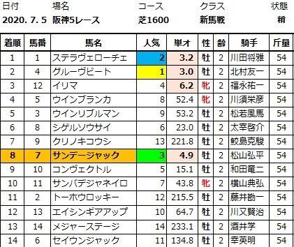 20200705阪神5結果