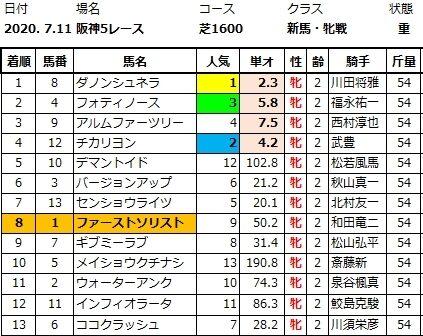 20200711阪神5レース結果