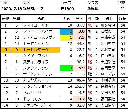 20200718福島5結果