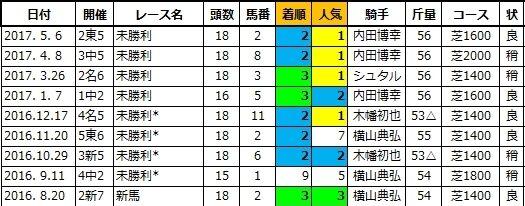 20200718福島5トーセンマーク兄1