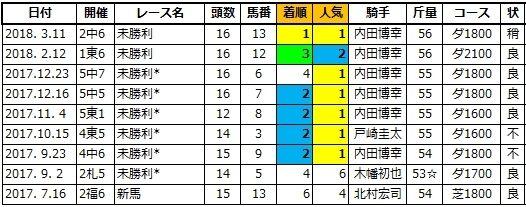 20200718福島5トーセンマーク兄2