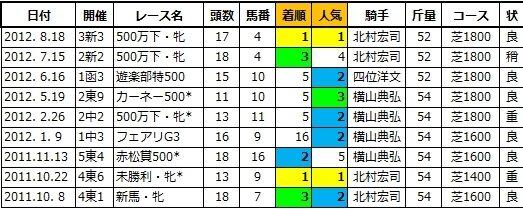 20200802新潟5ジネストラ姉3