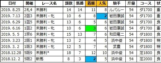 20200921中山5スターライトピンク姉