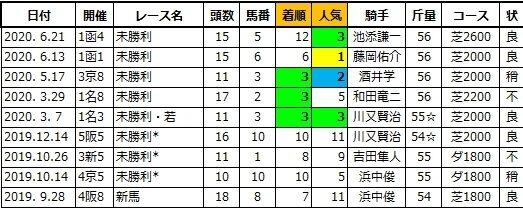 20200921中山5スターライトピンク兄
