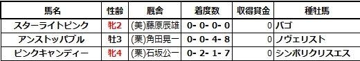 20200921中山5スターライトピンク兄姉