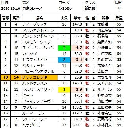 20201010東京5結果