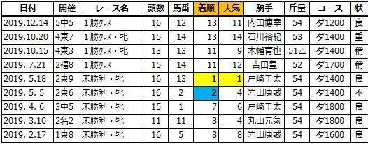 20201010東京5ナンノコレシキ姉