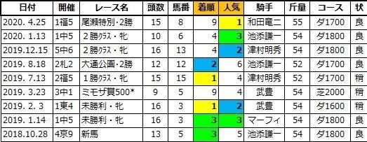 20201017京都5エムティーロゼッタ姉