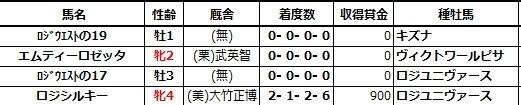 20201017京都5エムティーロゼッタ兄姉