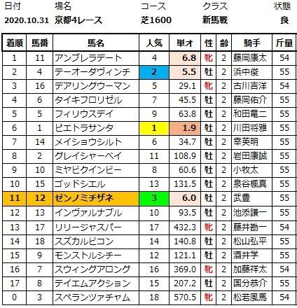 20201031京都4結果