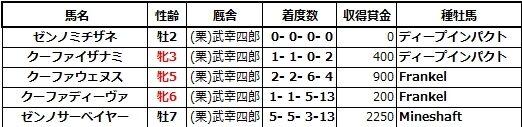 20201031京都4ゼンノミチザネ兄姉