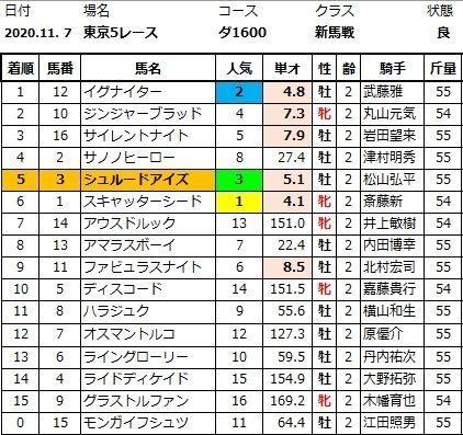 20201107東京5結果
