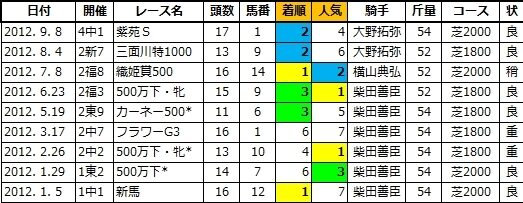 20201115東京5コーストライン姉