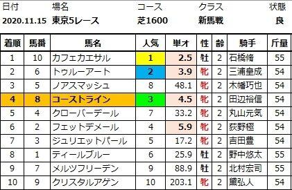 20201115東京5結果