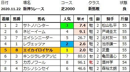 20201122阪神5結果
