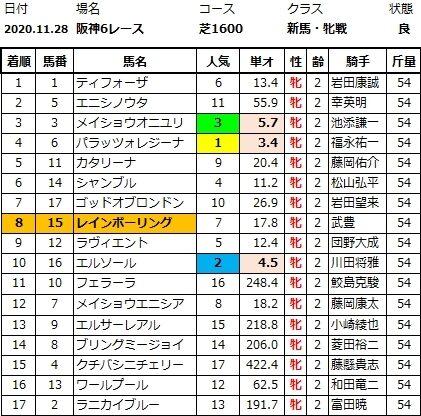 20201129阪神6結果