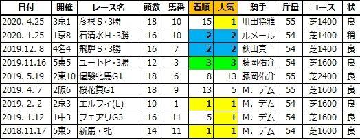 20201129阪神6レインボーリング姉
