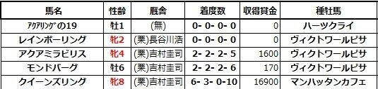 20201129阪神6レインボーリング兄姉