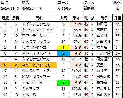 20201206阪神5結果