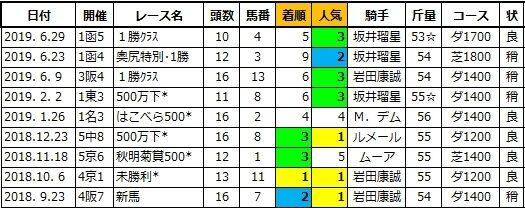 20201206阪神5スマートブリーズ兄1