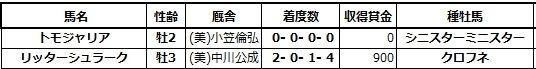 20201212中山6トモジャリア兄姉