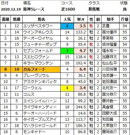 20201219阪神5結果