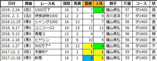 20210124中京6ドゥラモンディー兄2